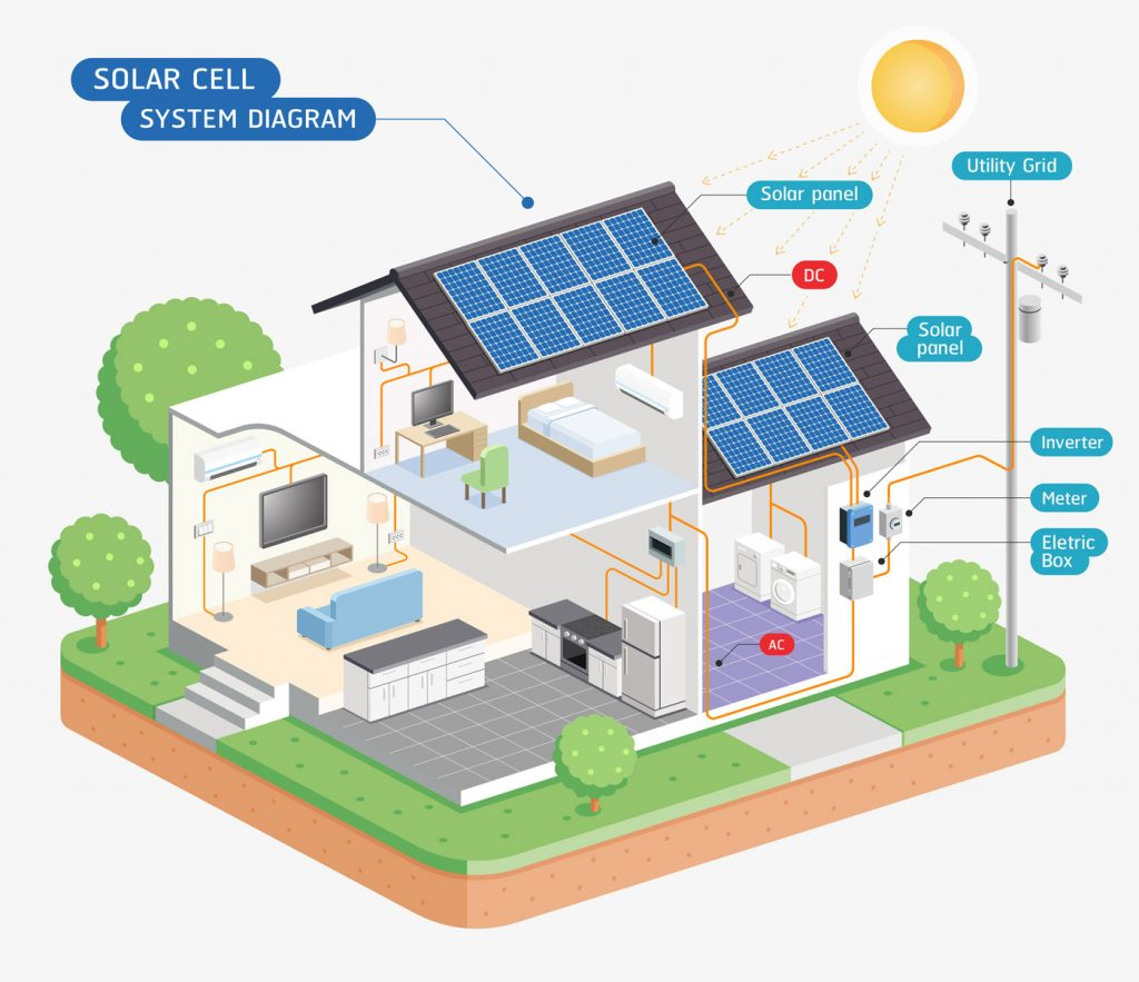 Solar Buying Guide by Solar Review