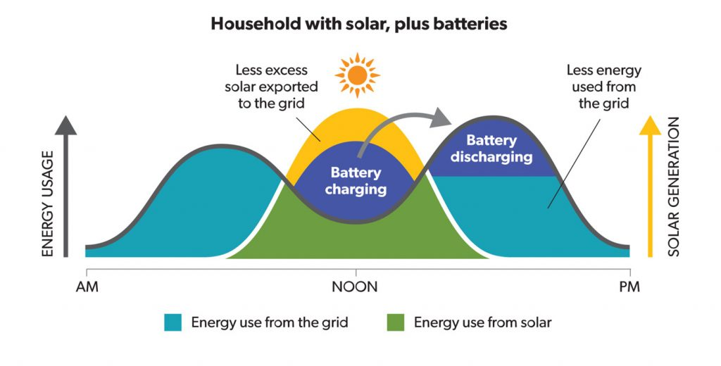 Solar and Battery Storage Diagram Solar Review